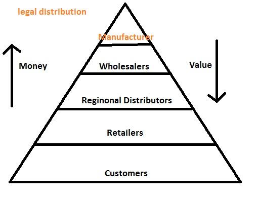 advocarelegalpyramid