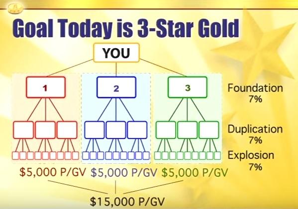 3stargold