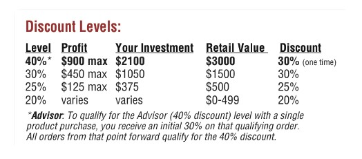 advocare-discount-levels
